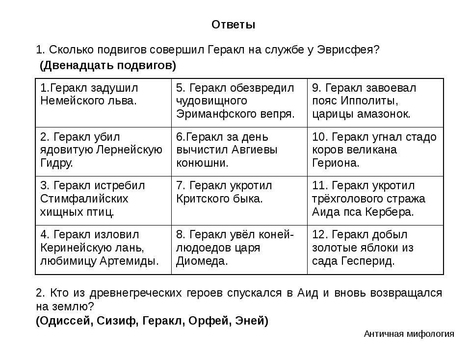 Ответы 1. Сколько подвигов совершил Геракл на службе у Эврисфея? 2. Кто из др...
