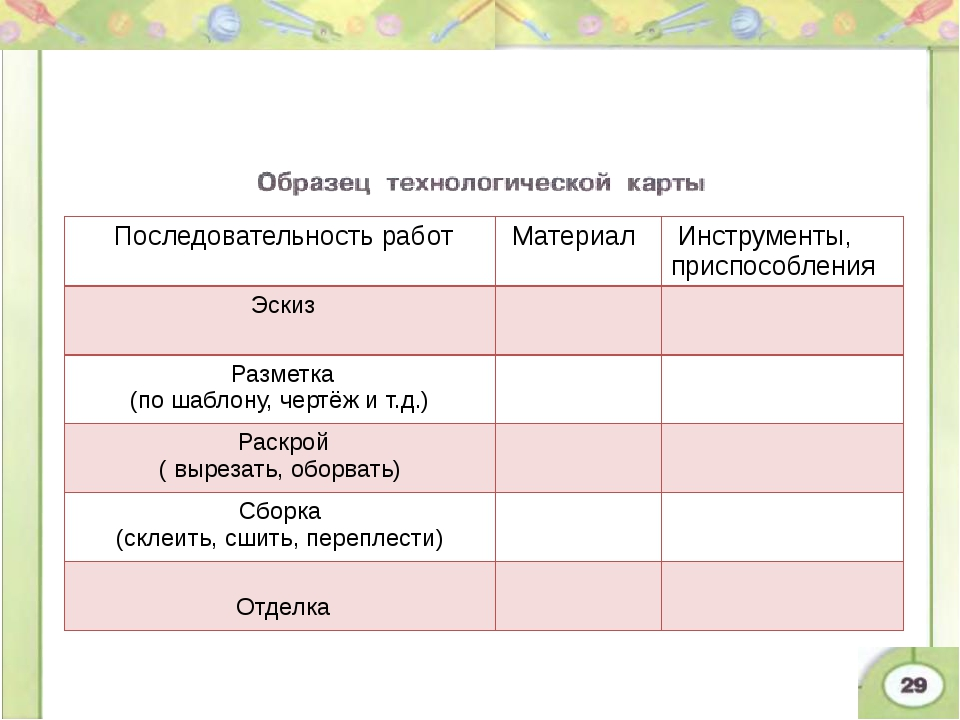 4. Заполнение технологической карты, составление плана и выполнение работы на...