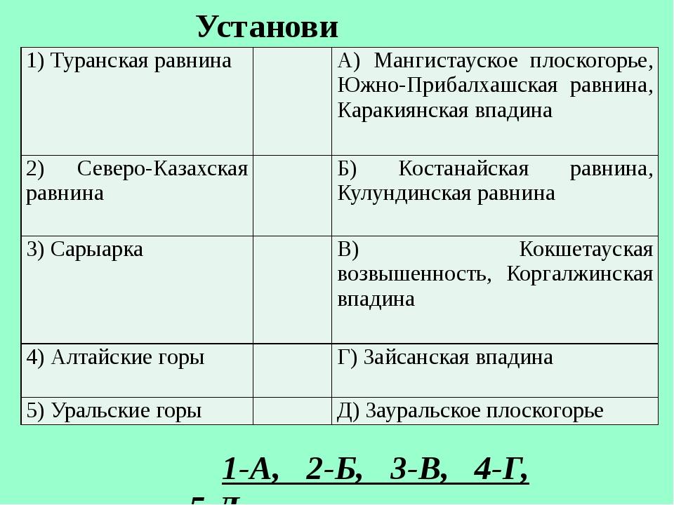 Установи соответствие: 1-А, 2-Б, 3-В, 4-Г, 5-Д 1)Туранскаяравнина А)Мангиста...