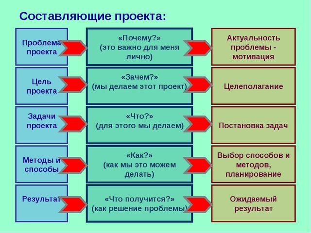 Проблема проекта Цель проекта Задачи проекта Методы и способы Результат «Поче...