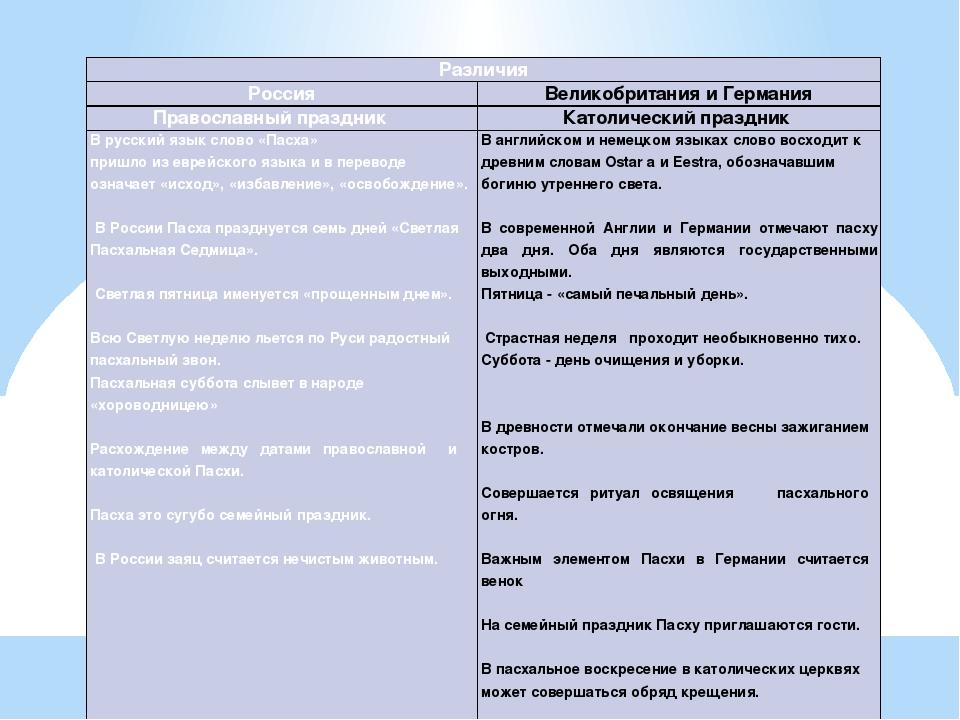 Различия Россия Великобритания и Германия Православный праздник Католический...