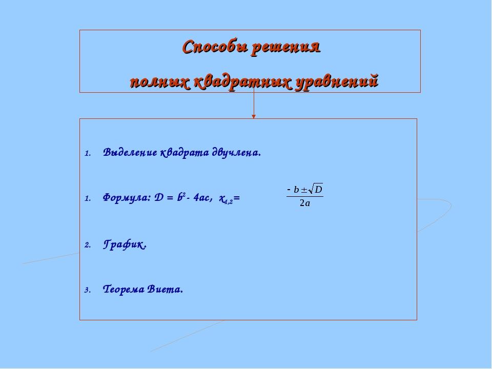 Способы решения полных квадратных уравнений Выделение квадрата двучлена. Форм...