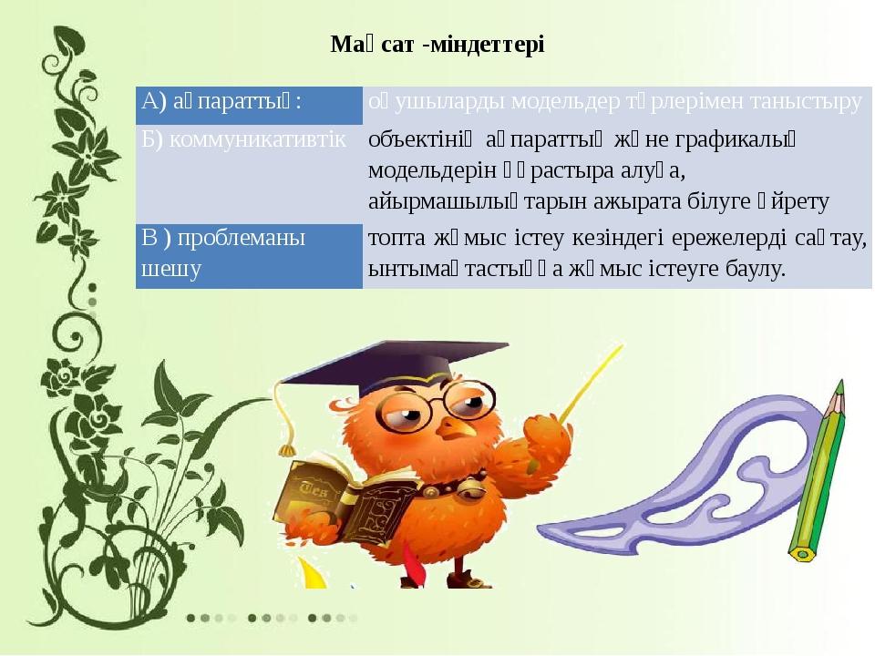 Мақсат -міндеттері А) ақпараттық: оқушыларды модельдер түрлерімен таныстыру Б...