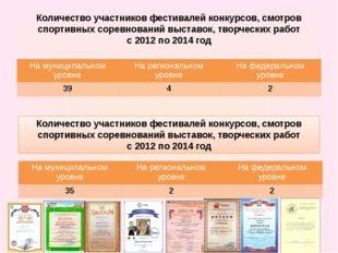 Количество участников фестивалей конкурсов, смотров спортивных соревнований в