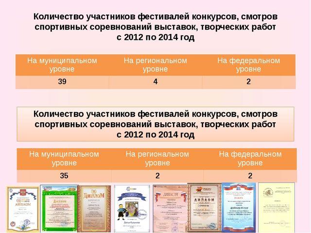 Количество участников фестивалей конкурсов, смотров спортивных соревнований в...