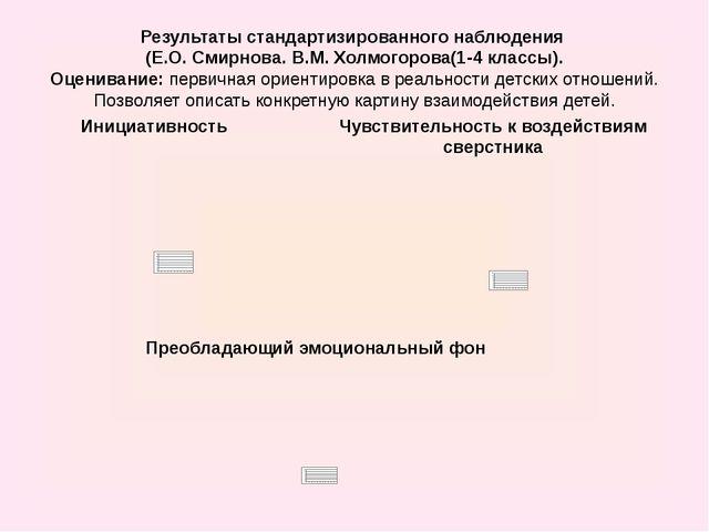 Результаты стандартизированного наблюдения (Е.О. Смирнова. В.М. Холмогорова(1...