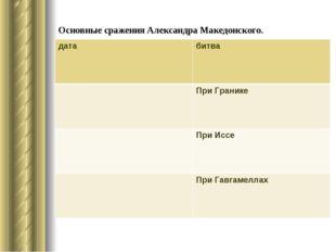 Основные сражения Александра Македонского. датабитва При Гранике При Иссе