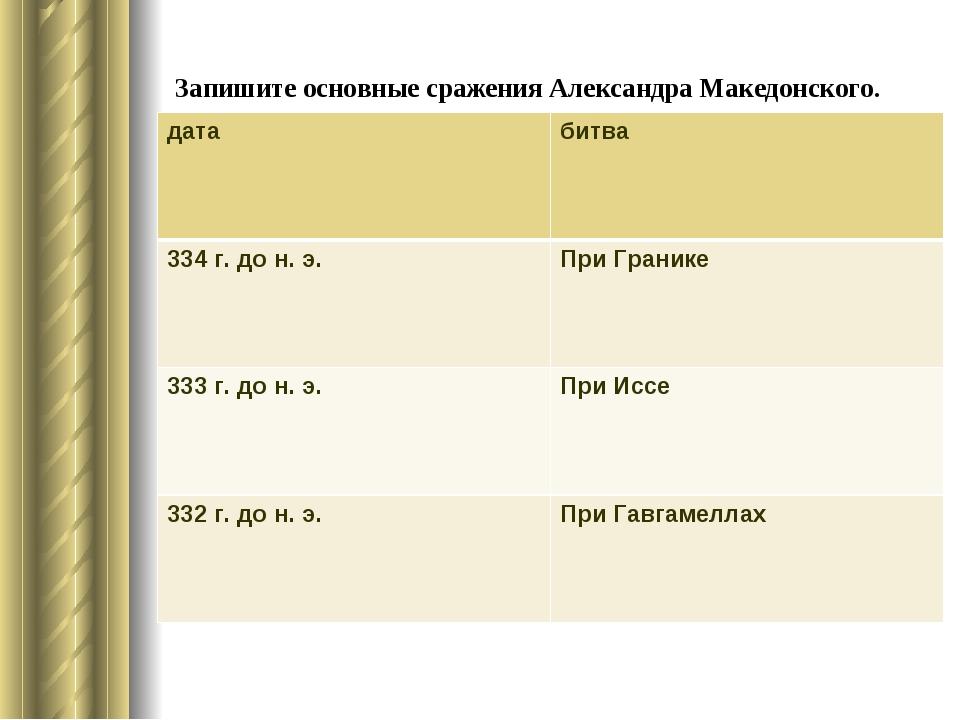 Запишите основные сражения Александра Македонского. датабитва 334 г. до н....