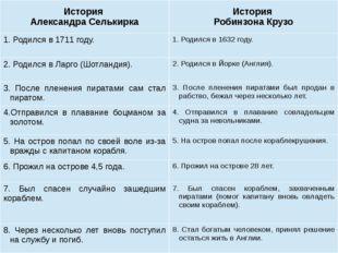 История АлександраСелькирка История Робинзона Крузо 1. Родился в 1711году. 1.