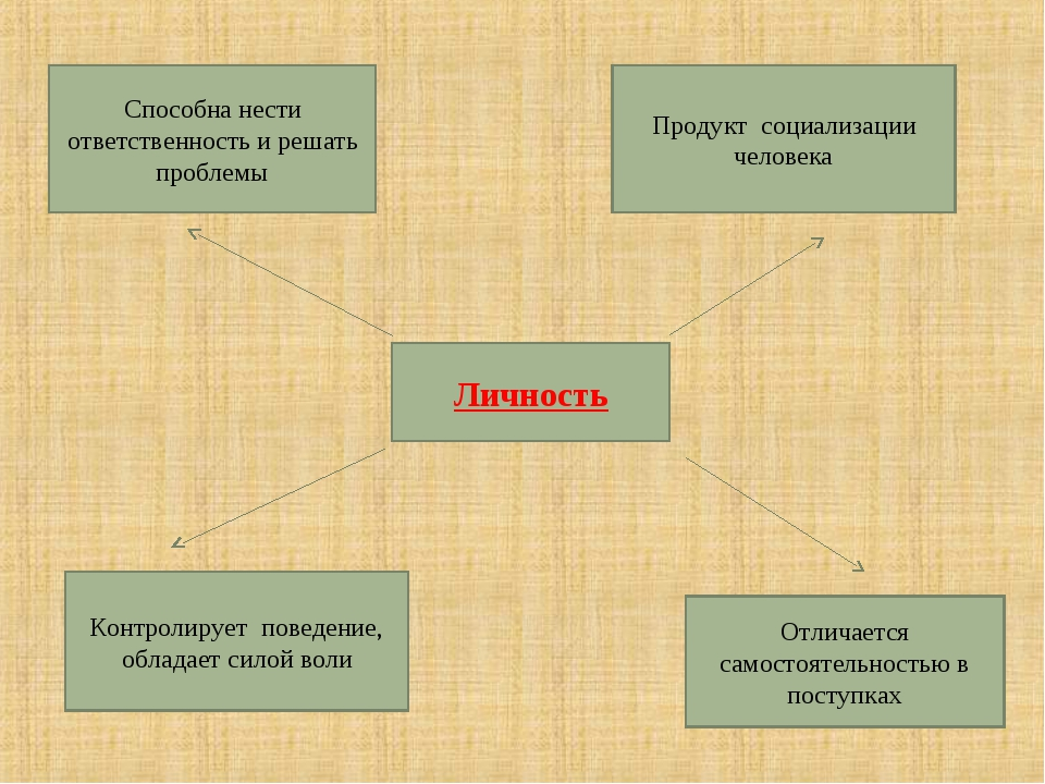 Личность Способна нести ответственность и решать проблемы Продукт социализаци...