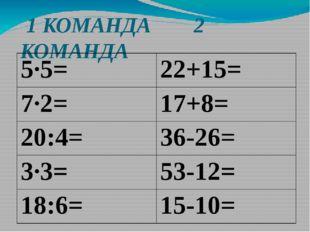 1 КОМАНДА 2 КОМАНДА 5·5= 22+15= 7·2= 17+8= 20:4= 36-26= 3·3= 53-12= 18:6= 15