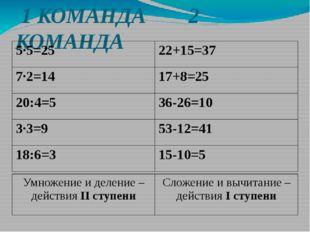1 КОМАНДА 2 КОМАНДА 5·5=25 22+15=37 7·2=14 17+8=25 20:4=5 36-26=10 3·3=9 53-