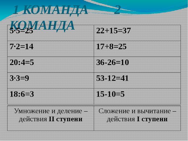 1 КОМАНДА 2 КОМАНДА 5·5=25 22+15=37 7·2=14 17+8=25 20:4=5 36-26=10 3·3=9 53-...