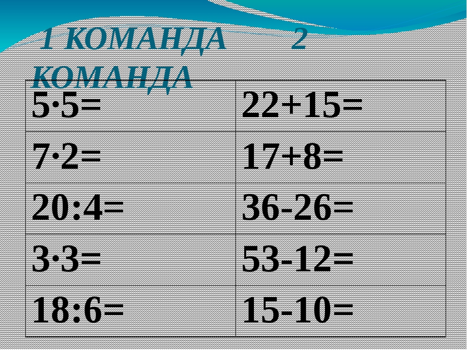 1 КОМАНДА 2 КОМАНДА 5·5= 22+15= 7·2= 17+8= 20:4= 36-26= 3·3= 53-12= 18:6= 15...