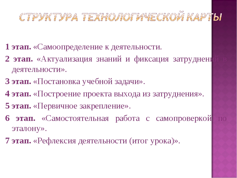 1 этап. «Самоопределение к деятельности. 2 этап. «Актуализация знаний и фикса...
