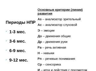 Периоды НПР 1-3 мес. 3-6 мес. 6-9 мес. 9-12 мес. Основные критерии (линии) р