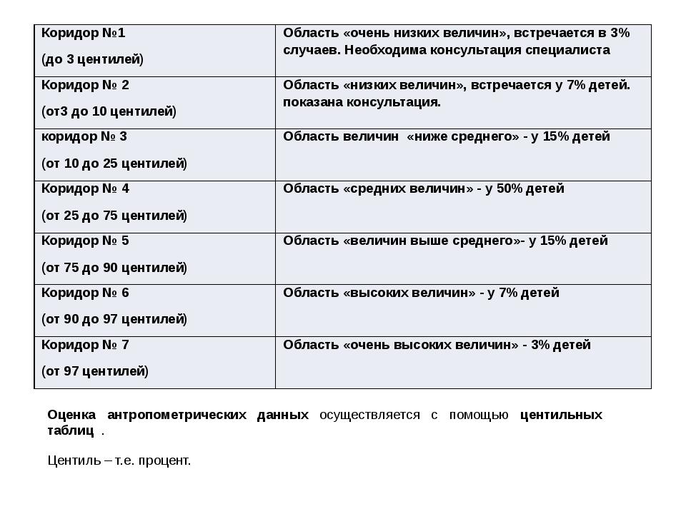 Оценка антропометрических данных осуществляется с помощью центильных таблиц...
