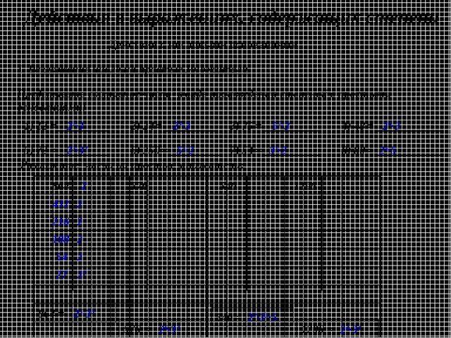 Действия с числовыми основаниями 1. Разложение числа на простые множители. Пр...