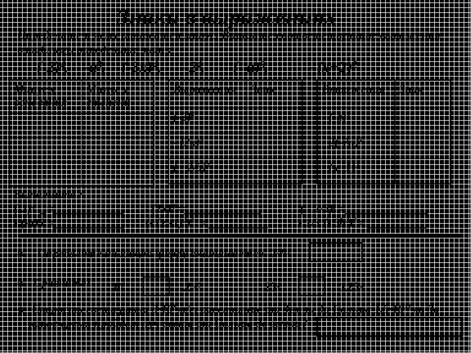 Определите к чему относится минус. Впишите соответствующие выражения в таблиц...