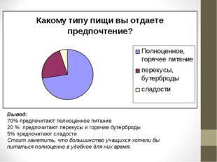 Вывод: 70% предпочитают полноценное питание 20 % предпочитают перекусы и горя