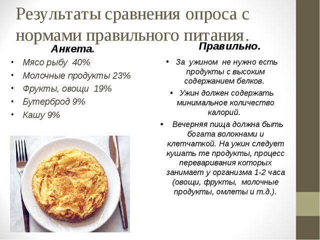 Результаты сравнения опроса с нормами правильного питания. Мясо рыбу 40% Моло...
