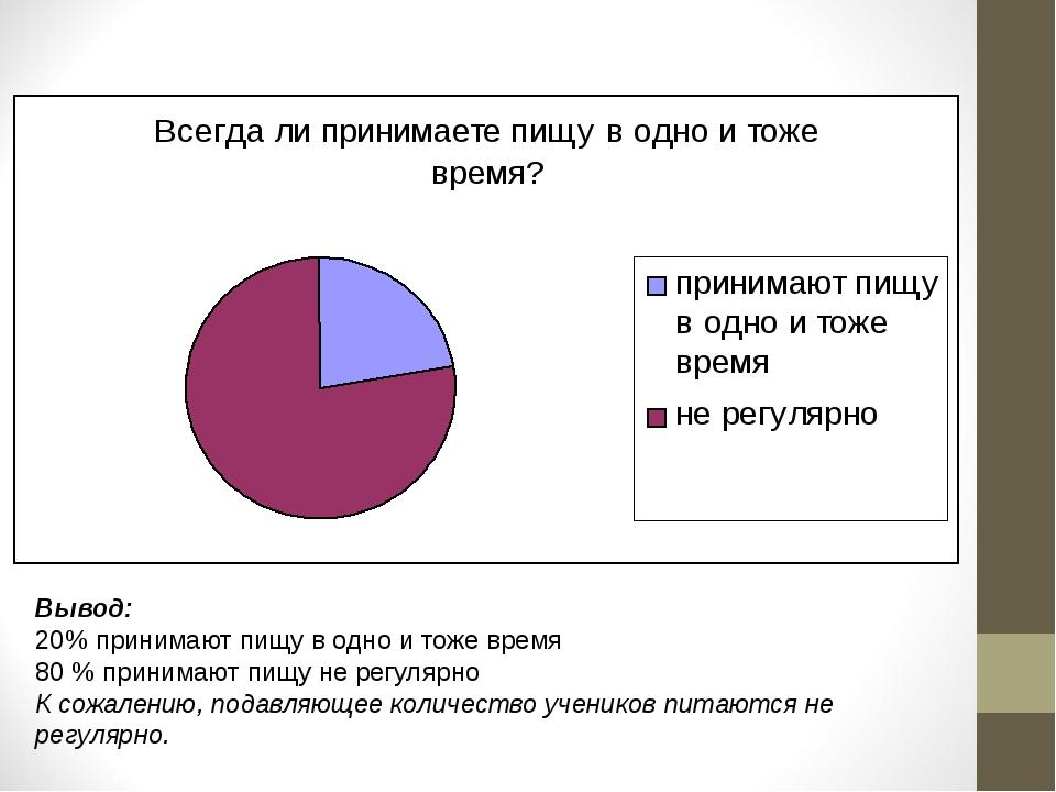 Вывод: 20% принимают пищу в одно и тоже время 80 % принимают пищу не регулярн...