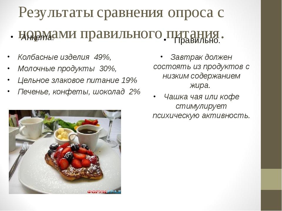Результаты сравнения опроса с нормами правильного питания. Анкета. Колбасные...