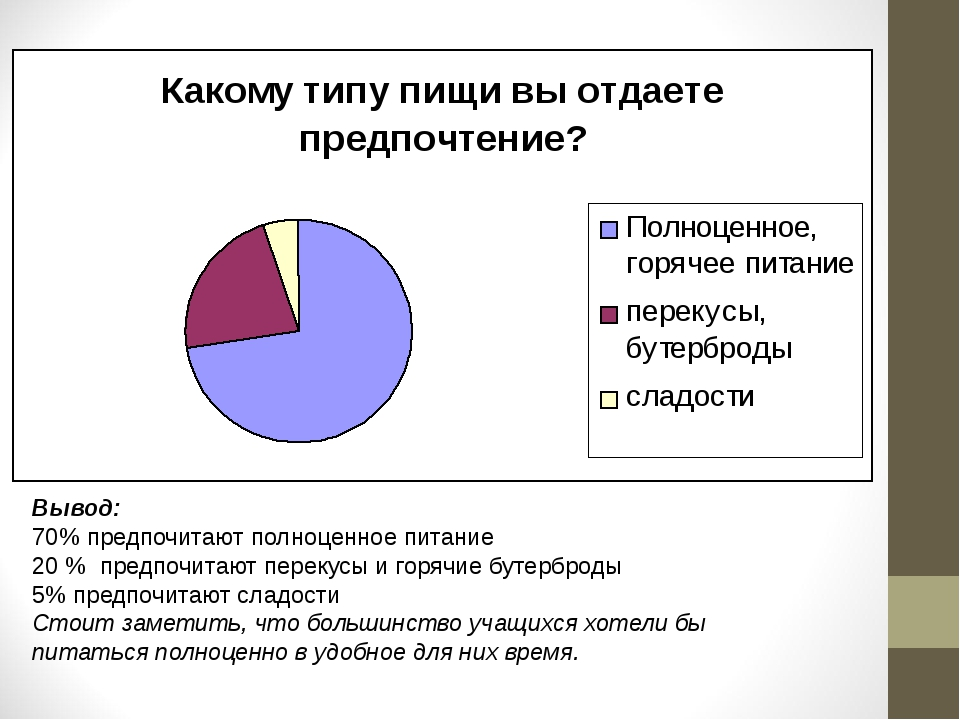 Вывод: 70% предпочитают полноценное питание 20 % предпочитают перекусы и горя...
