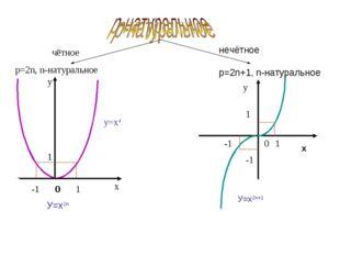чётное р=2n, n-натуральное х у 0 -1 1 0 У=х2n у 0 у=х4 1 1 1 -1 -1 У=х2n+1 х
