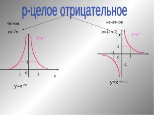 чётное нечётное р=-(2n-1) х 0 у 0 1 1 1 1 -1 1 -1 у=х-2n у=х –(2n-1) У=х-2 у=