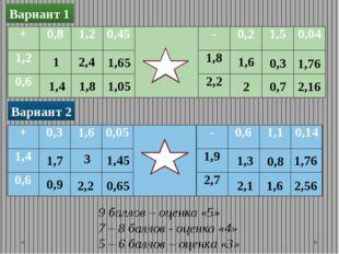 Тест Мнепонятно, как складывать десятичные дроби? Мне понятно, как вычитать д