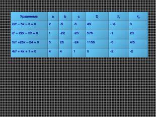 УравнениеabcDx1x2 2х2 – 5х – 3 = 02-5-349- ½ 3 х2 – 22х – 23 = 0