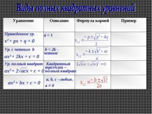 Приведенное ур. х2 + рх + q = 0 a = 1 aх2 + bх + c = 0 a, b, c –любые, а ≠ 0