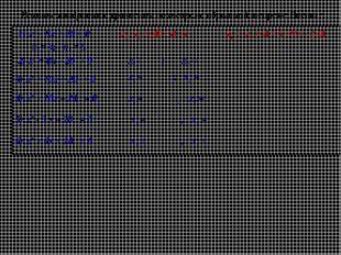 Решите квадратное уравнения по теореме обратной теореме Виета : 1) х2 – 9х +