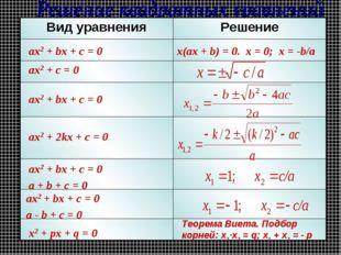 ax2 + bx + c = 0 ax2 + c = 0 ax2 + bx + c = 0 ax2 + 2kx + c = 0 ax2 + bx + c