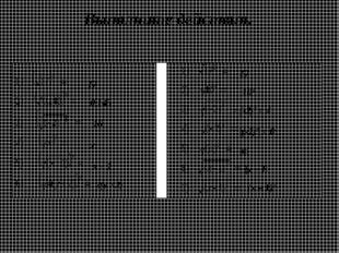 17 0,145 16 х х – 1 2(у +2) 17 103 = (-2)2 = 4 |(-2)3| = 8 |a| |х – 1| (х – 1)2