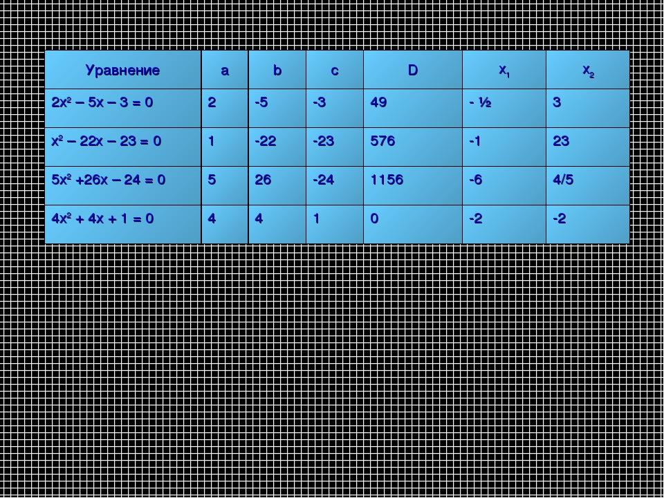 УравнениеabcDx1x2 2х2 – 5х – 3 = 02-5-349- ½ 3 х2 – 22х – 23 = 0...