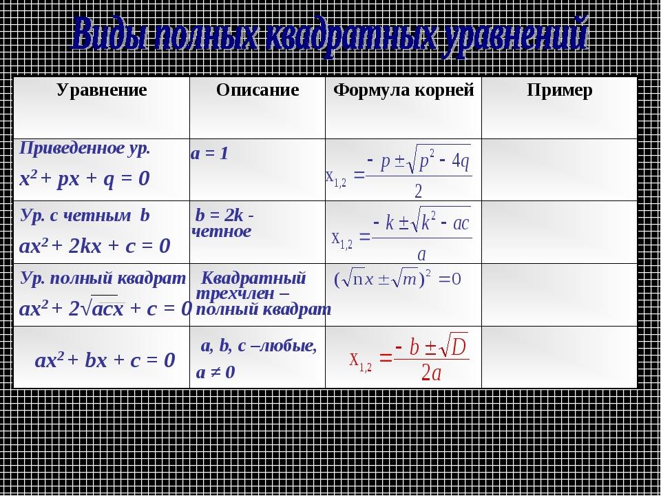 Приведенное ур. х2 + рх + q = 0 a = 1 aх2 + bх + c = 0 a, b, c –любые, а ≠ 0...