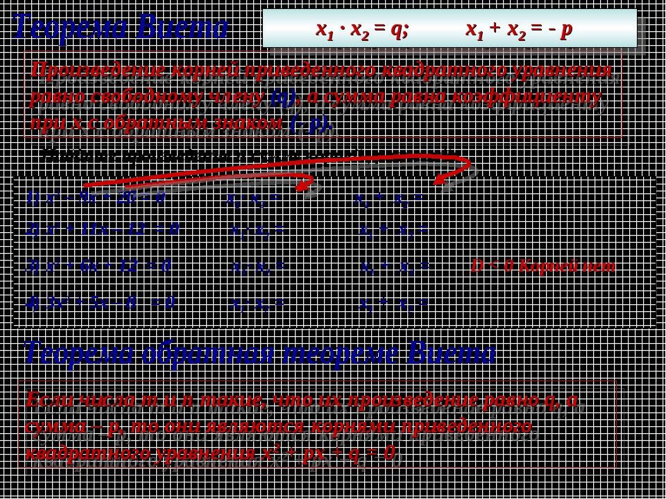Произведение корней приведенного квадратного уравнения равно свободному члену...