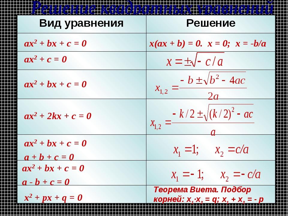 ax2 + bx + c = 0 ax2 + c = 0 ax2 + bx + c = 0 ax2 + 2kx + c = 0 ax2 + bx + c...
