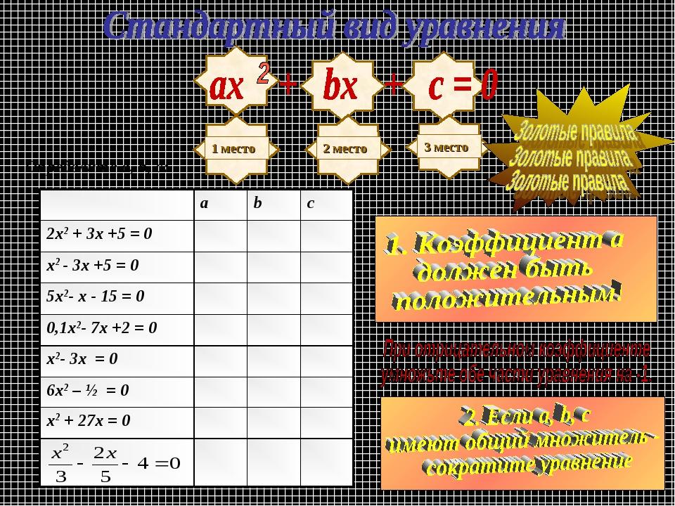 Определите a, b, c: abc 2х2 + 3х +5 = 0 х2 - 3х +5 = 0 5х2- х - 15 =...