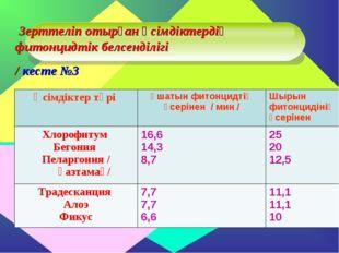 Зерттеліп отырған өсімдіктердің фитонцидтік белсенділігі / кесте №3 Өсімдікт