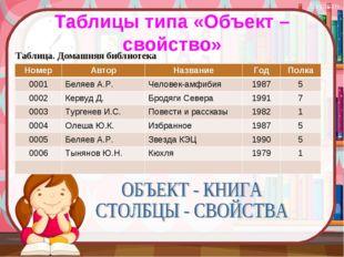 Таблицы типа «Объект – свойство» Таблица. Домашняя библиотека НомерАвторНаз
