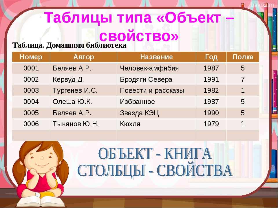 Таблицы типа «Объект – свойство» Таблица. Домашняя библиотека НомерАвторНаз...