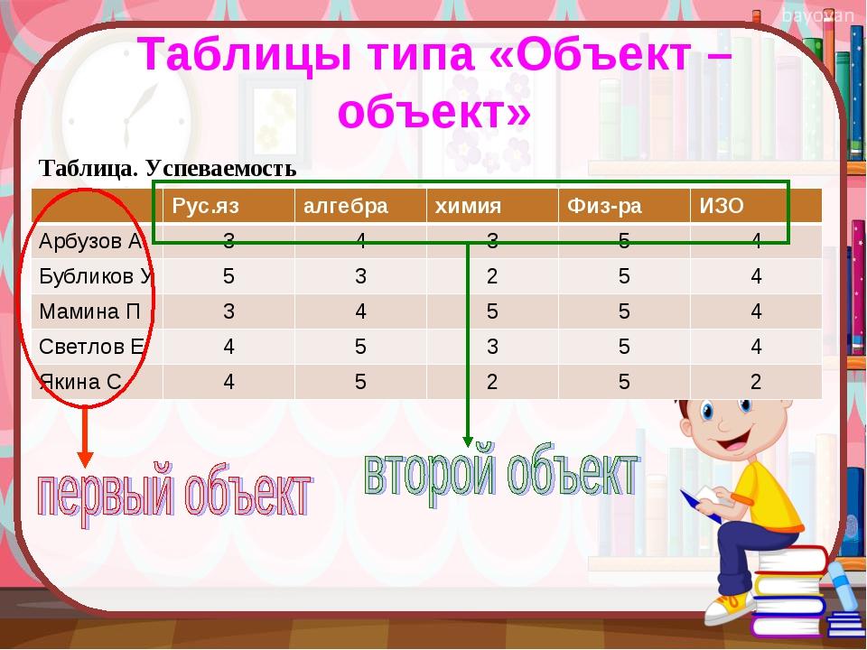 Таблицы типа «Объект –объект» Таблица. Успеваемость  Рус.язалгебрахимия...