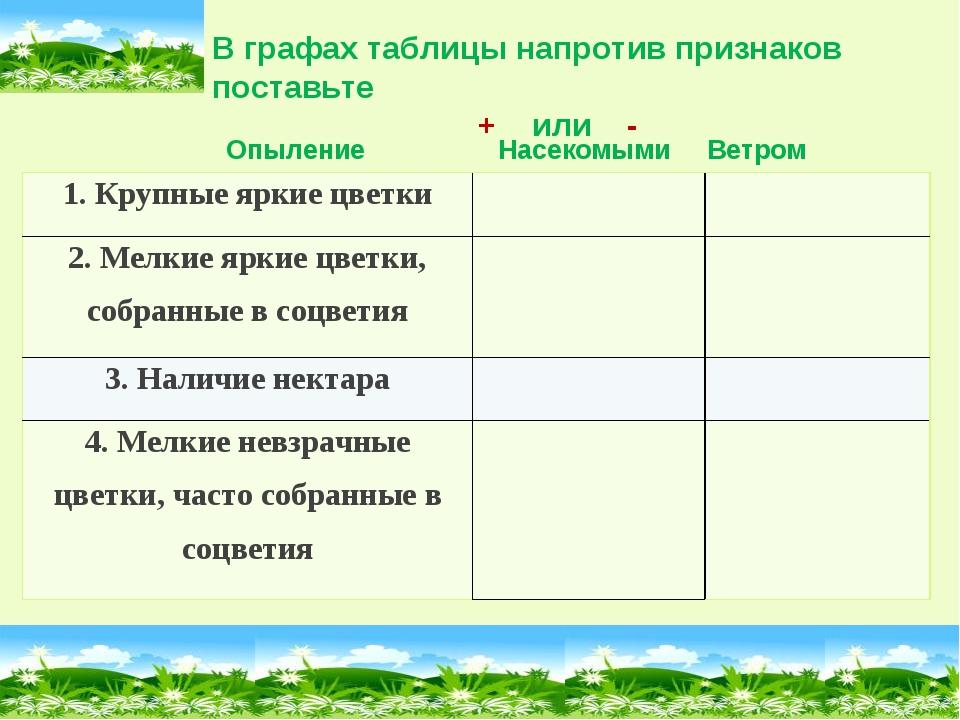 В графах таблицы напротив признаков поставьте + или - Опыление Насекомыми Вет...