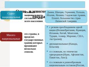 Одно- и многонациональные государства. с резким преобладанием одной нации (В