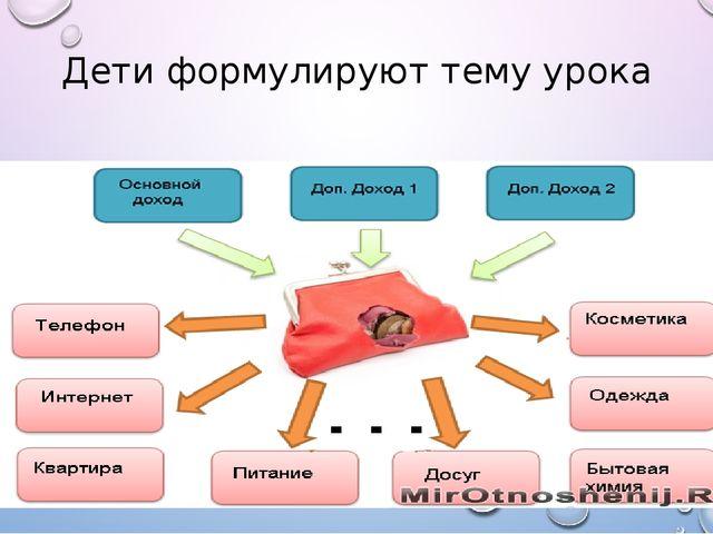 Дети формулируют тему урока