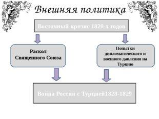 Внешняя политика Восточный кризис 1820-х годов Война России с Турцией1828-182