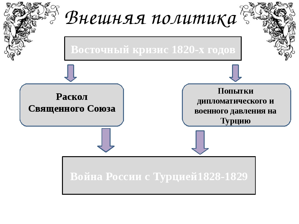 Внешняя политика Восточный кризис 1820-х годов Война России с Турцией1828-182...